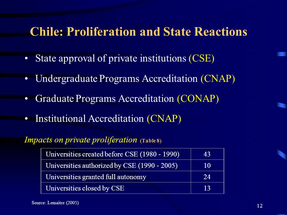 11 Argentina: Concentration of Functions in an Agency (CONEAU) Institutional evaluation Accreditation of new higher education institutions (Private and Public) Program evaluation and accreditation (Graduate and Undergraduate levels) Impacts on private proliferation (Table 7) Provisional AuthorizationsPermanent recognition ProposalsApprovedProposalsApproved 839128 Sources: Fernández Lamarra (2004) and Caillon (2005).