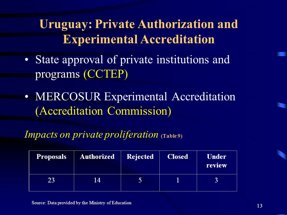12 Chile: Proliferation and State Reactions State approval of private institutions (CSE) Undergraduate Programs Accreditation (CNAP) Graduate Programs Accreditation (CONAP) Institutional Accreditation (CNAP) Impacts on private proliferation (Table 8) Universities created before CSE (1980 - 1990)43 Universities authorized by CSE (1990 - 2005)10 Universities granted full autonomy24 Universities closed by CSE13 Source: Lemaitre (2005)