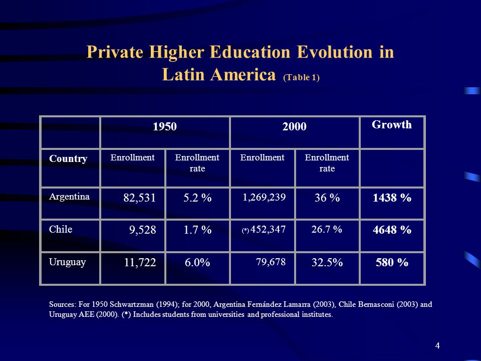 3 Private Higher Education Evolution in Latin America Origins: National Public Universities Wave I: Catholic Universities Wave II: Elite reaction Wave III: Demand-absorbing institutions