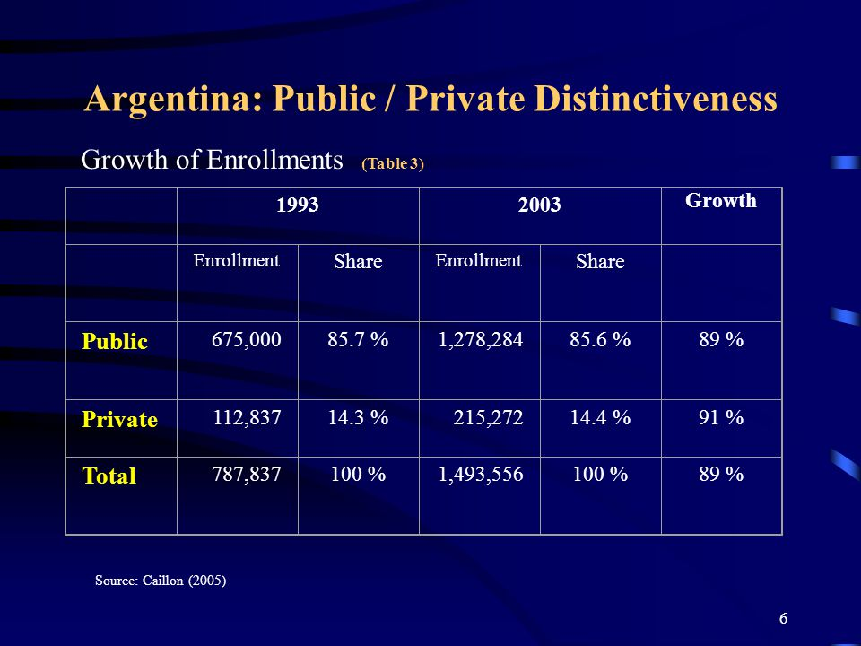 5 Argentina: Public / Private Distinctiveness Institutional Proliferation (Table 2) Sources: For 1970 Cosentino (2003); for 2003 Caillon (2005) 19702003 Public Universities University institutes 1545 39 6 Private Universities University institutes 2454 42 12 Total 3999