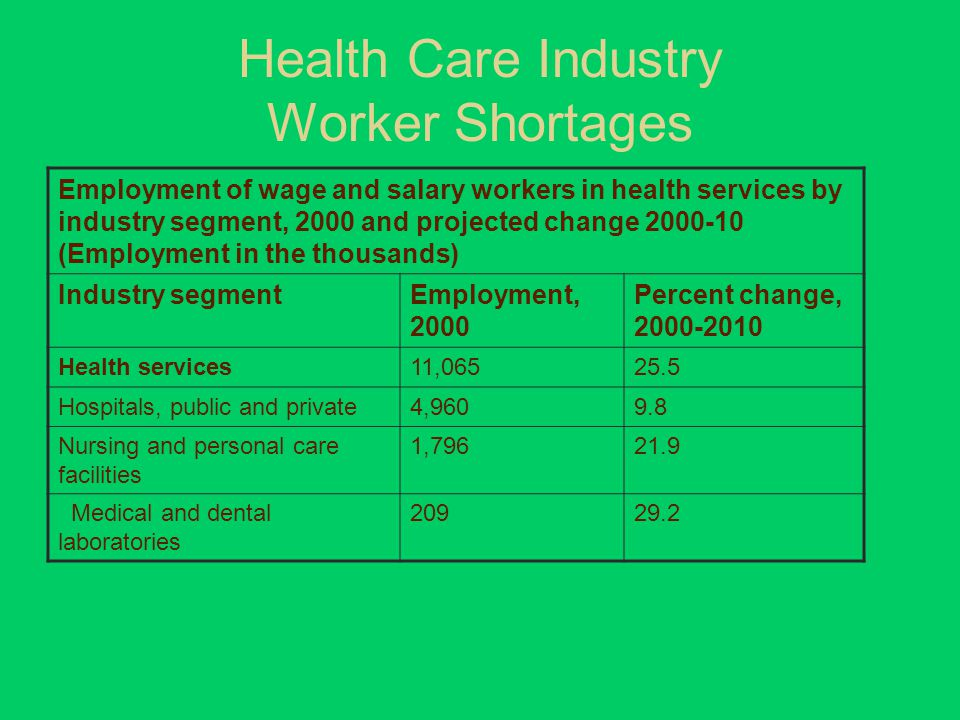Health Care Industry Worker Shortages Employment of wage and salary workers in health services by industry segment, 2000 and projected change 2000-10 (Employment in the thousands) Industry segmentEmployment, 2000 Percent change, 2000-2010 Health services11,06525.5 Hospitals, public and private4,9609.8 Nursing and personal care facilities 1,79621.9 Medical and dental laboratories 20929.2