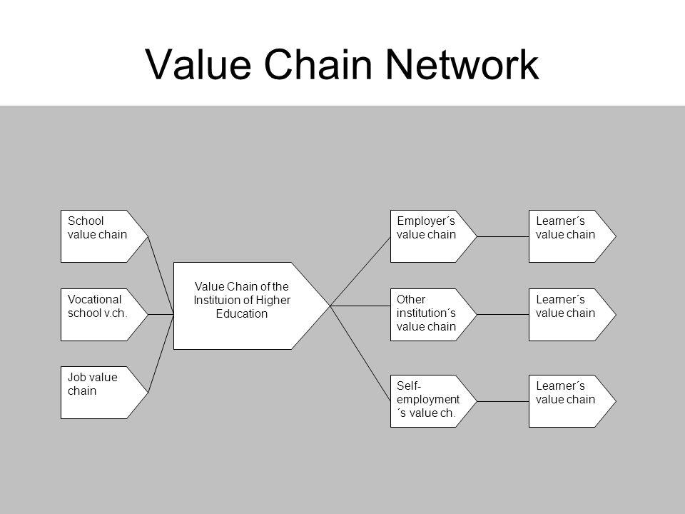 gehmlich@wi.fh-osnabrueck.de19 Value Chain Network School value chain Vocational school v.ch. Job value chain Value Chain of the Instituion of Higher