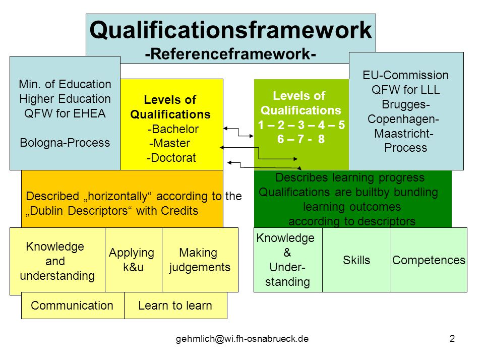 gehmlich@wi.fh-osnabrueck.de2 Qualificationsframework -Referenceframework- Levels of Qualifications -Bachelor -Master -Doctorat Min. of Education High