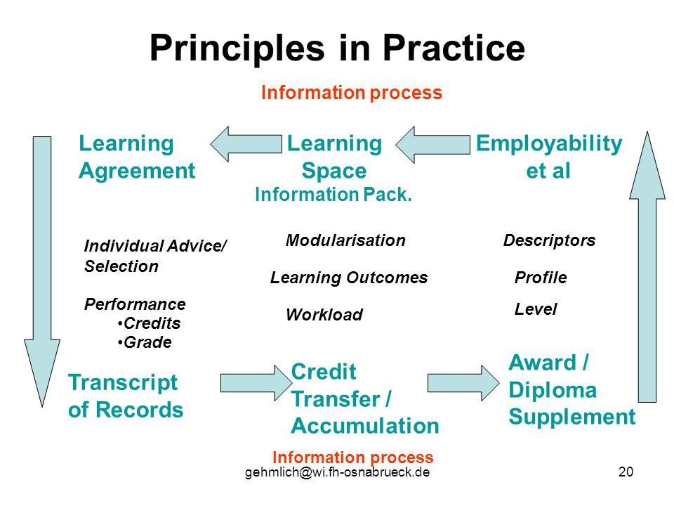 gehmlich@wi.fh-osnabrueck.de20 Principles in Practice Information process Employability et al Learning Space Information Pack. Learning Agreement Awar