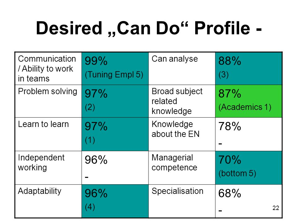 """22 Desired """"Can Do"""" Profile - Communication / Ability to work in teams 99% (Tuning Empl 5) Can analyse 88% (3) Problem solving 97% (2) Broad subject r"""