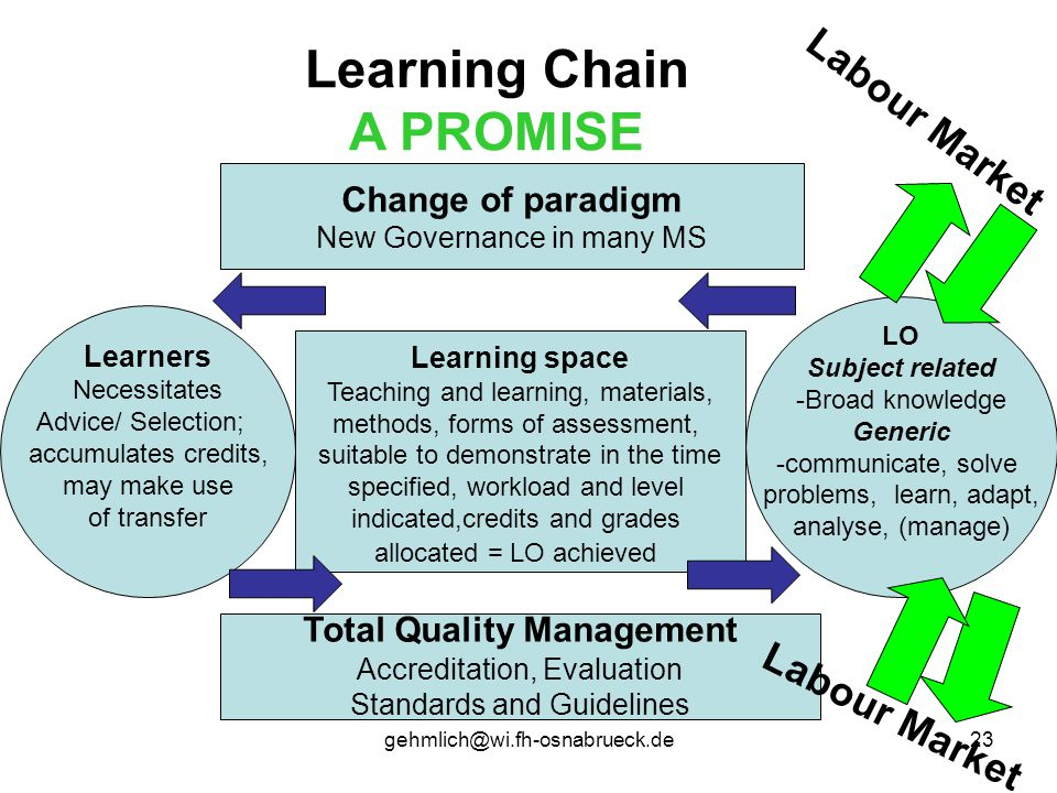 gehmlich@wi.fh-osnabrueck.de23 Learning Chain A PROMISE LO Subject related -Broad knowledge Generic -communicate, solve problems, learn, adapt, analys