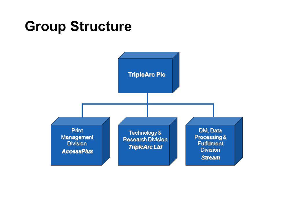 Group Structure TripleArc Plc DM, Data Processing & Fulfillment Division Stream DM, Data Processing & Fulfillment Division Stream Print Management Div