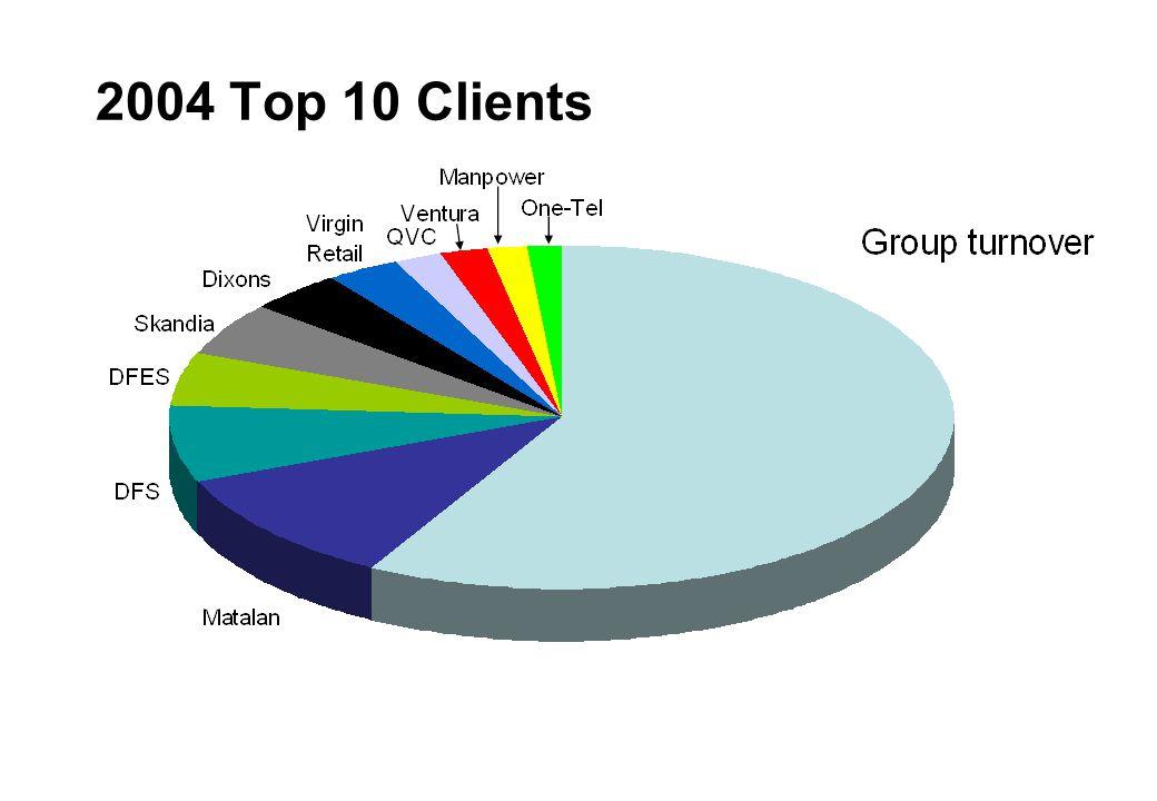 2004 Top 10 Clients