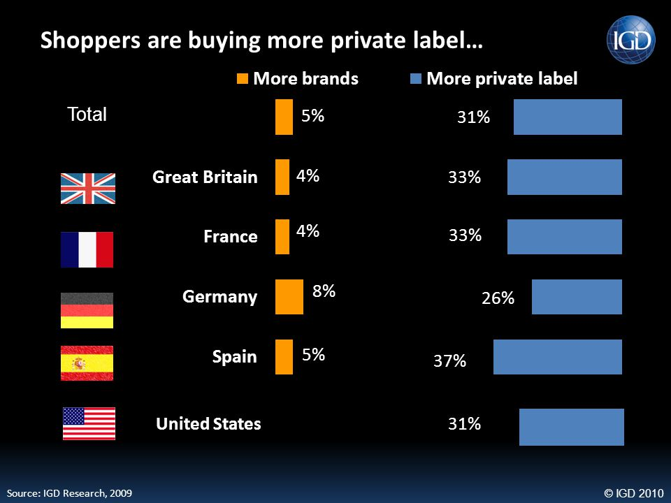 © IGD 2010 Focus on private label is being maintained in US Retailers are emphasising not only the price advantage of their private labels but are also focusing on the quality aspect Source: IGD Research, 2009