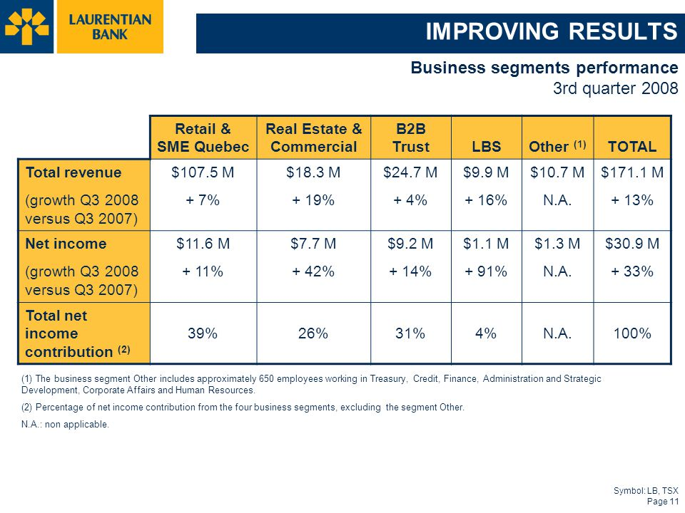 Symbol: LB, TSX Page 11 IMPROVING RESULTS Business segments performance 3rd quarter 2008 (1) The business segment Other includes approximately 650 emp