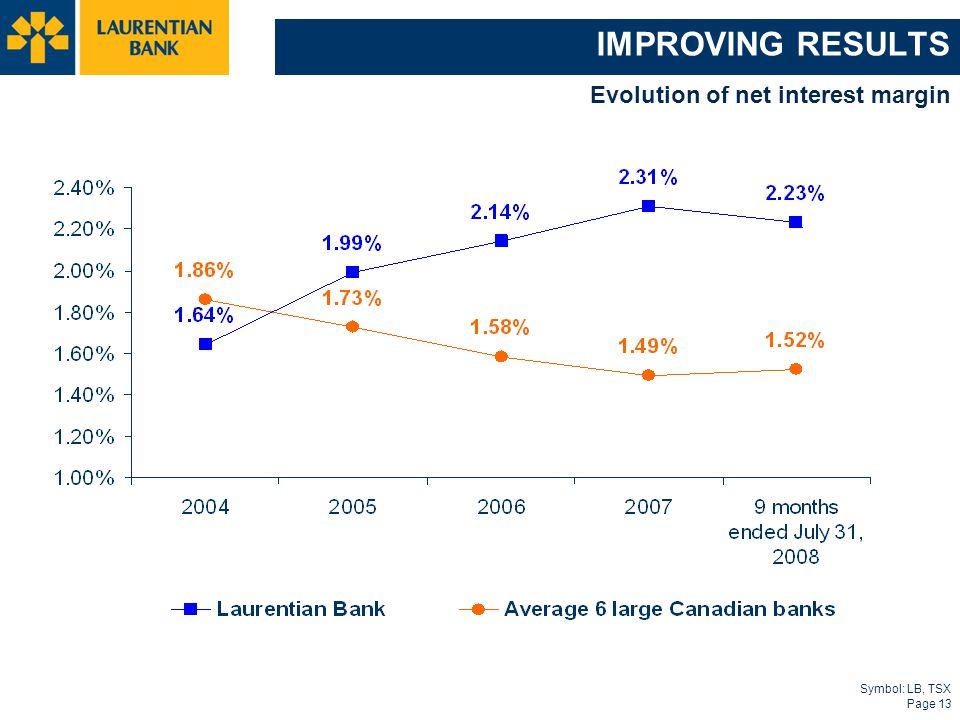 Symbol: LB, TSX Page 13 IMPROVING RESULTS Evolution of net interest margin
