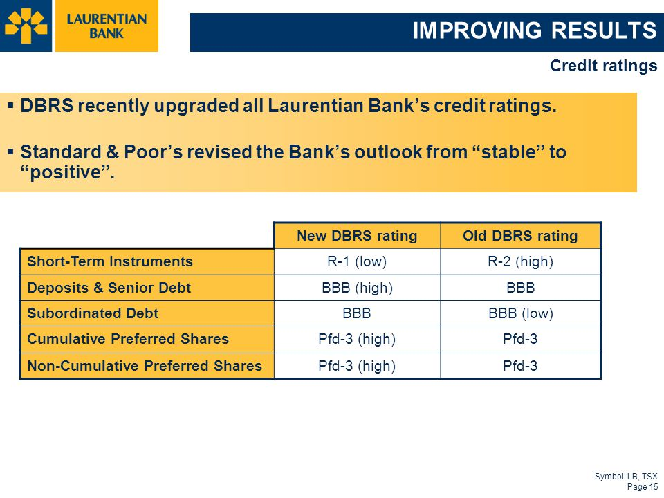 Symbol: LB, TSX Page 15 IMPROVING RESULTS  DBRS recently upgraded all Laurentian Bank's credit ratings.