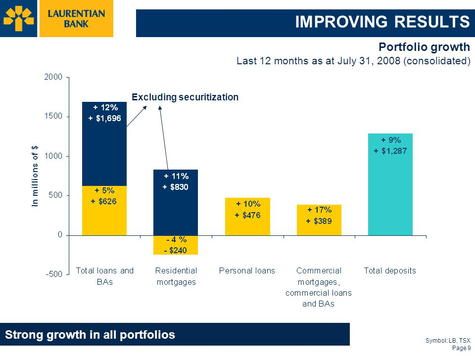 Symbol: LB, TSX Page 9 IMPROVING RESULTS Portfolio growth Last 12 months as at July 31, 2008 (consolidated) Strong growth in all portfolios Excluding securitization