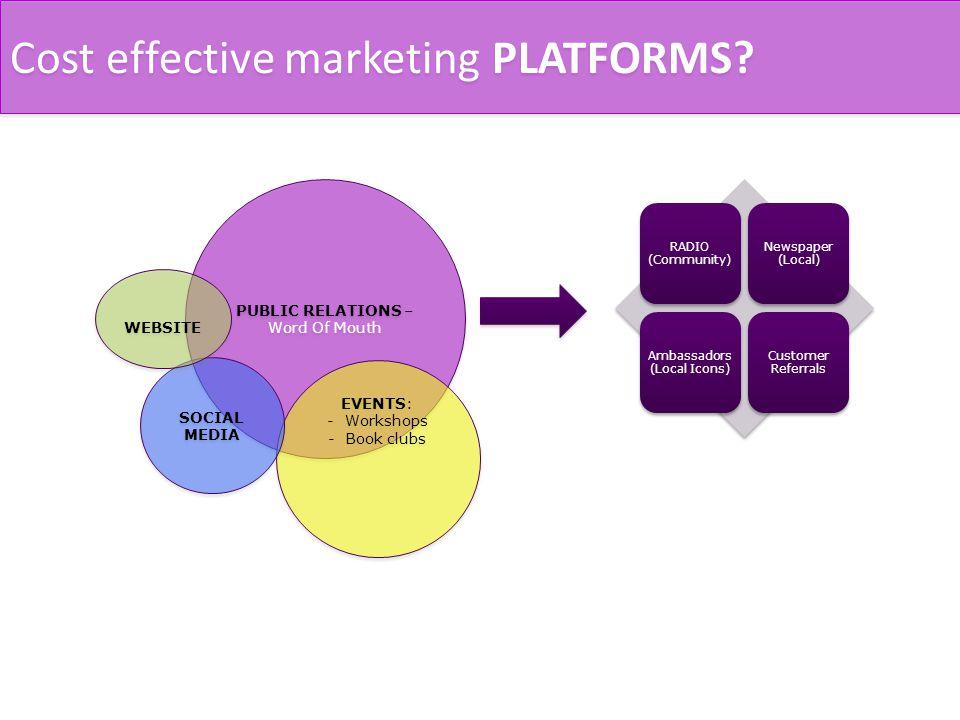 Cost effective marketing PLATFORMS.