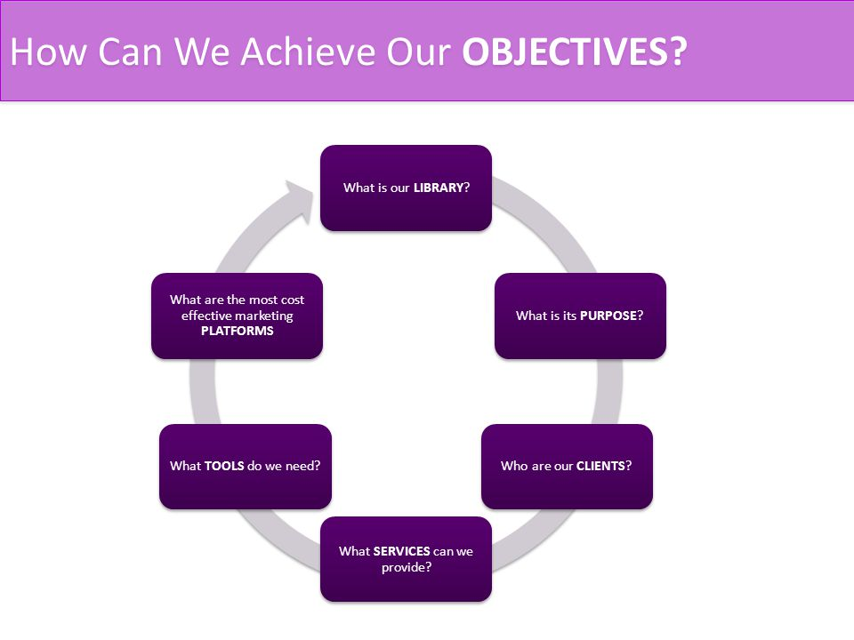 How Can We Achieve Our OBJECTIVES. What is our LIBRARY What is its PURPOSE Who are our CLIENTS.