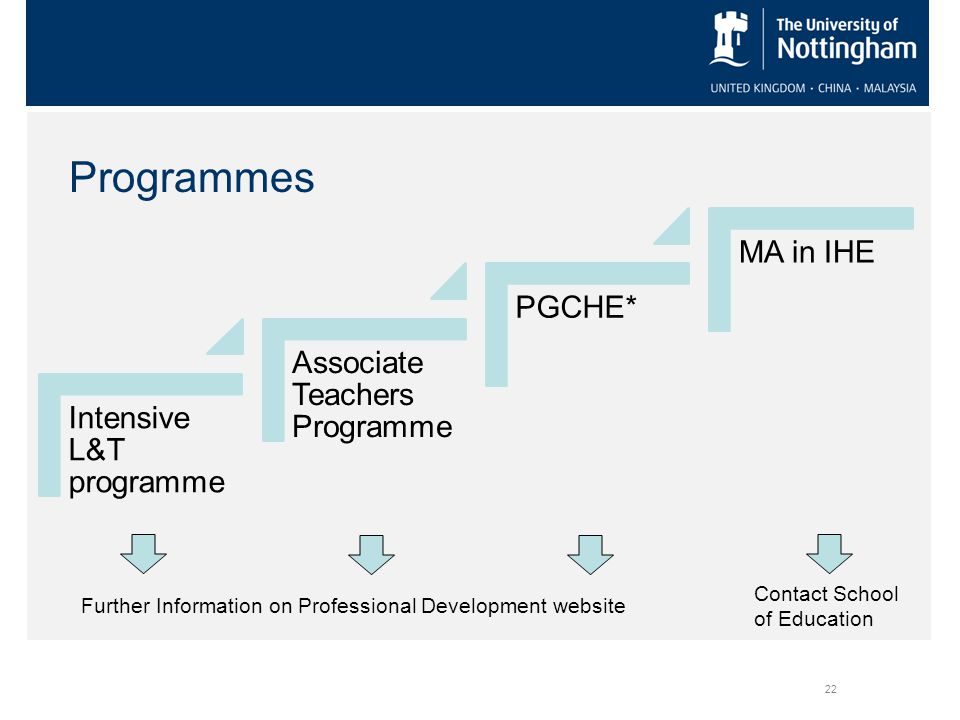22 Intensive L&T programme Associate Teachers Programme PGCHE* MA in IHE Further Information on Professional Development website Contact School of Edu