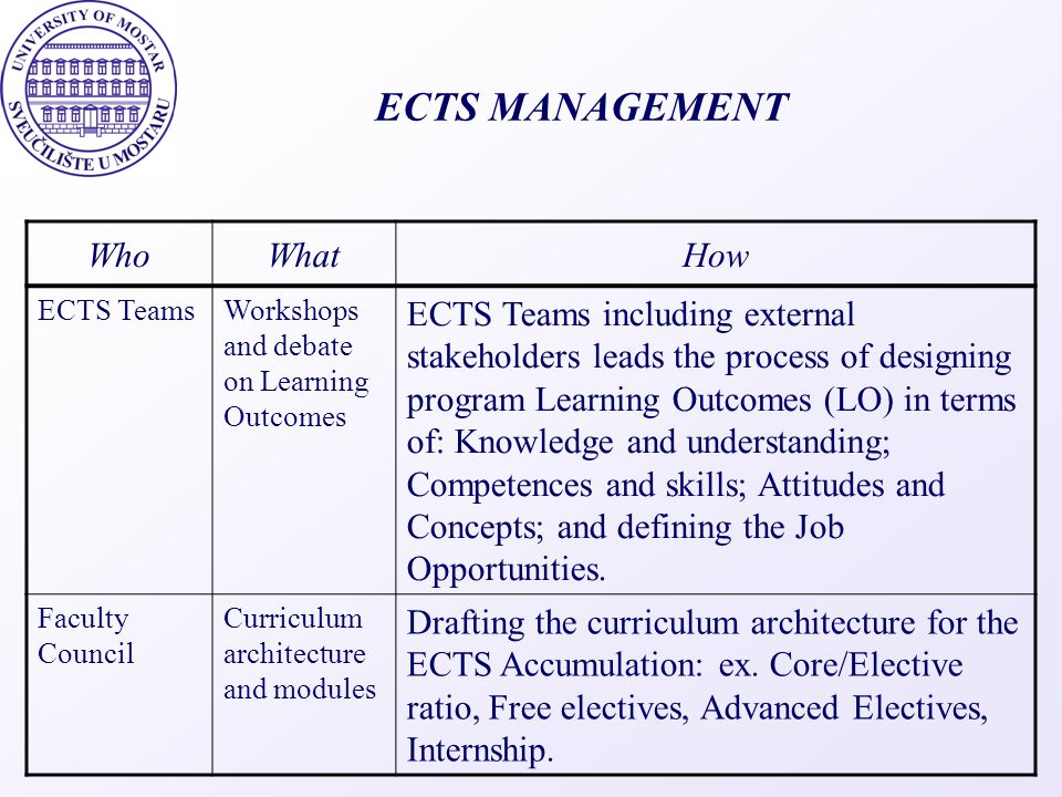 ECTS MANAGEMENT WhoWhatHow ECTS TeamsWorkshops and debate on Learning Outcomes ECTS Teams including external stakeholders leads the process of designi