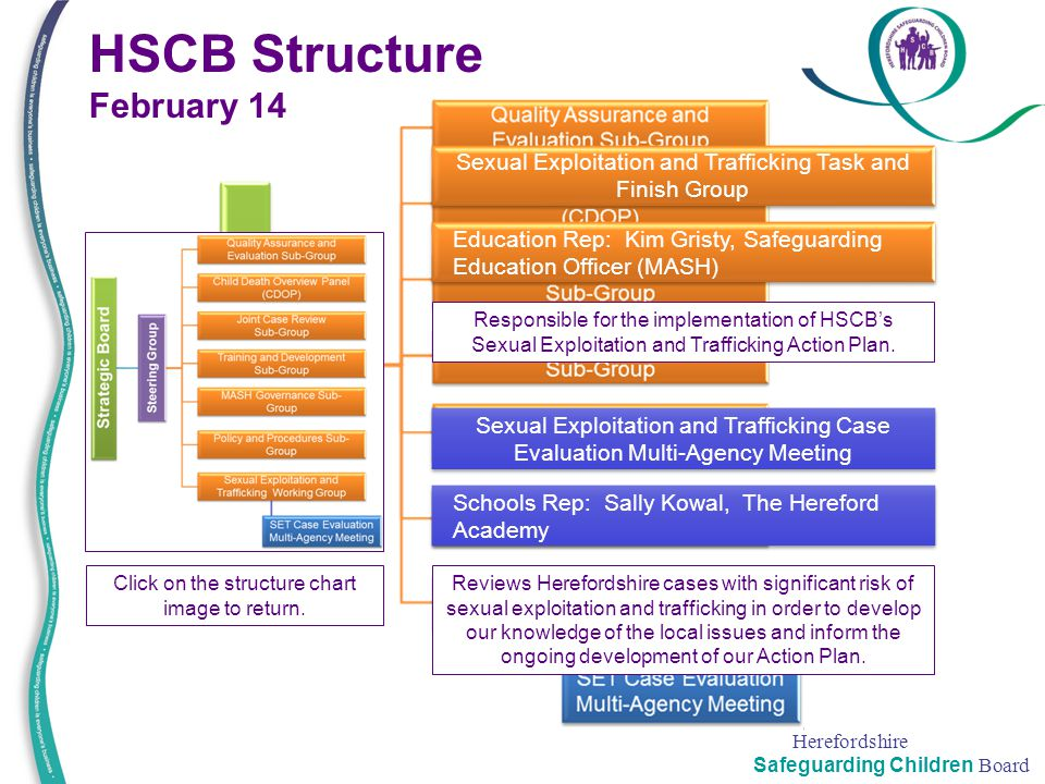 Herefordshire Safeguarding Children Board HSCB Structure February 14 Sexual Exploitation and Trafficking Task and Finish Group Click on the structure