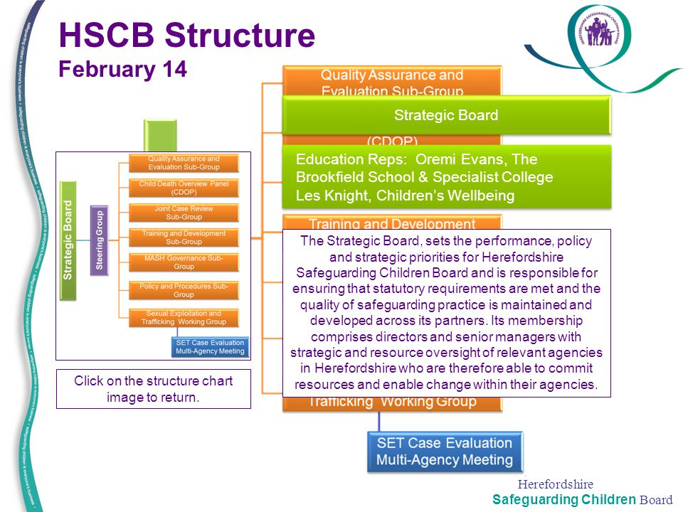 Herefordshire Safeguarding Children Board HSCB Structure February 14 Strategic Board Click on the structure chart image to return. The Strategic Board