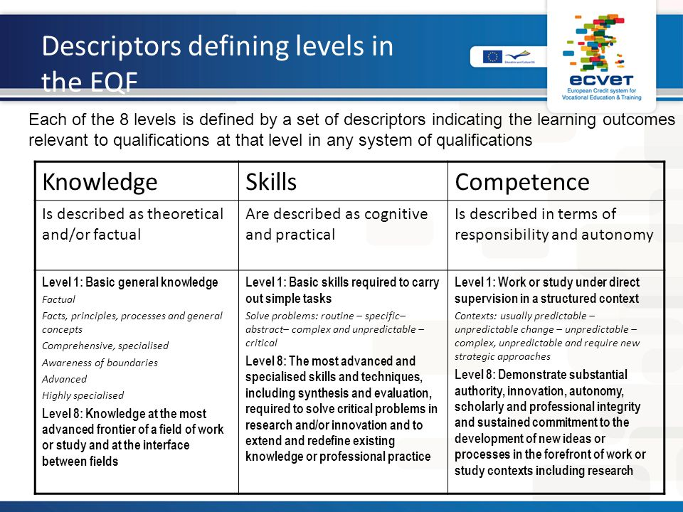 Descriptors defining levels in the EQF KnowledgeSkillsCompetence Is described as theoretical and/or factual Are described as cognitive and practical Is described in terms of responsibility and autonomy Level 1: Basic general knowledge Factual Facts, principles, processes and general concepts Comprehensive, specialised Awareness of boundaries Advanced Highly specialised Level 8: Knowledge at the most advanced frontier of a field of work or study and at the interface between fields Level 1: Basic skills required to carry out simple tasks Solve problems: routine – specific– abstract– complex and unpredictable – critical Level 8: The most advanced and specialised skills and techniques, including synthesis and evaluation, required to solve critical problems in research and/or innovation and to extend and redefine existing knowledge or professional practice Level 1: Work or study under direct supervision in a structured context Contexts: usually predictable – unpredictable change – unpredictable – complex, unpredictable and require new strategic approaches Level 8: Demonstrate substantial authority, innovation, autonomy, scholarly and professional integrity and sustained commitment to the development of new ideas or processes in the forefront of work or study contexts including research Each of the 8 levels is defined by a set of descriptors indicating the learning outcomes relevant to qualifications at that level in any system of qualifications