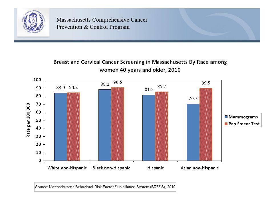 Source: Massachusetts Behavioral Risk Factor Surveillance System (BRFSS), 2010