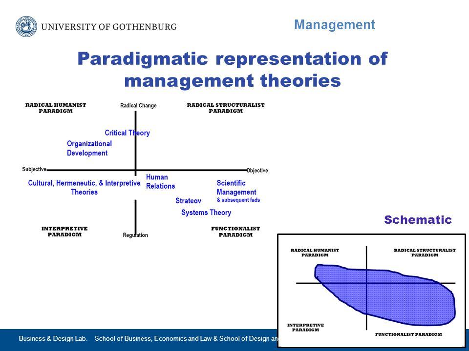 www.gu.se Management Paradigmatic representation of management theories Schematic 2015-05-02Business & Design Lab.