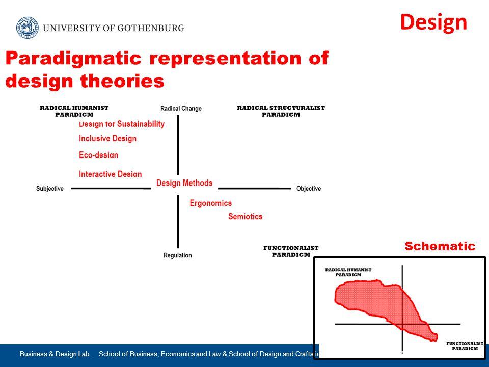www.gu.se Paradigmatic representation of design theories Design Schematic 2015-05-02Business & Design Lab.