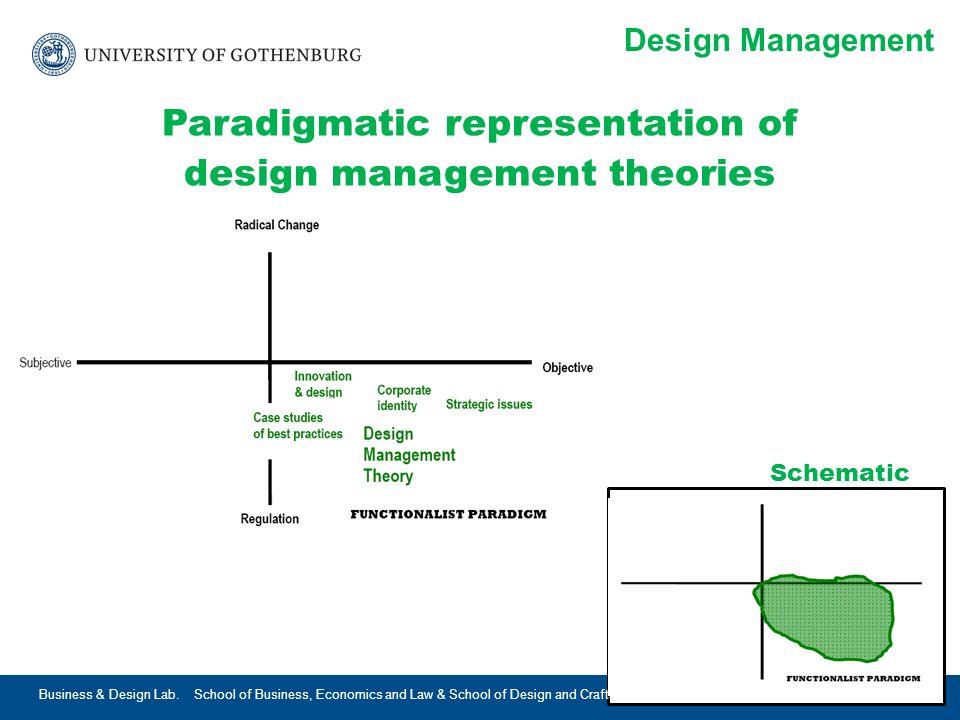 www.gu.se Design Management Paradigmatic representation of design management theories Schematic 2015-05-02Business & Design Lab.