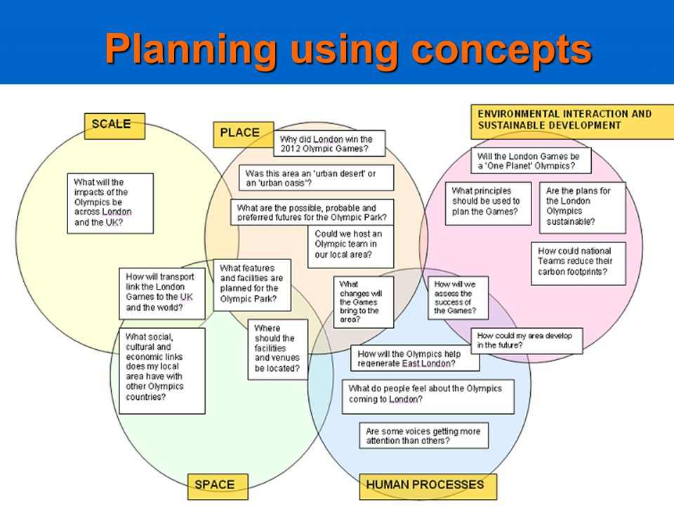 Planning using concepts