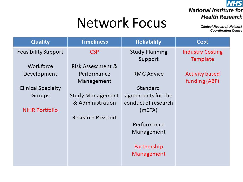 Network Focus QualityTimelinessReliabilityCost Feasibility Support Workforce Development Clinical Specialty Groups NIHR Portfolio CSP Risk Assessment