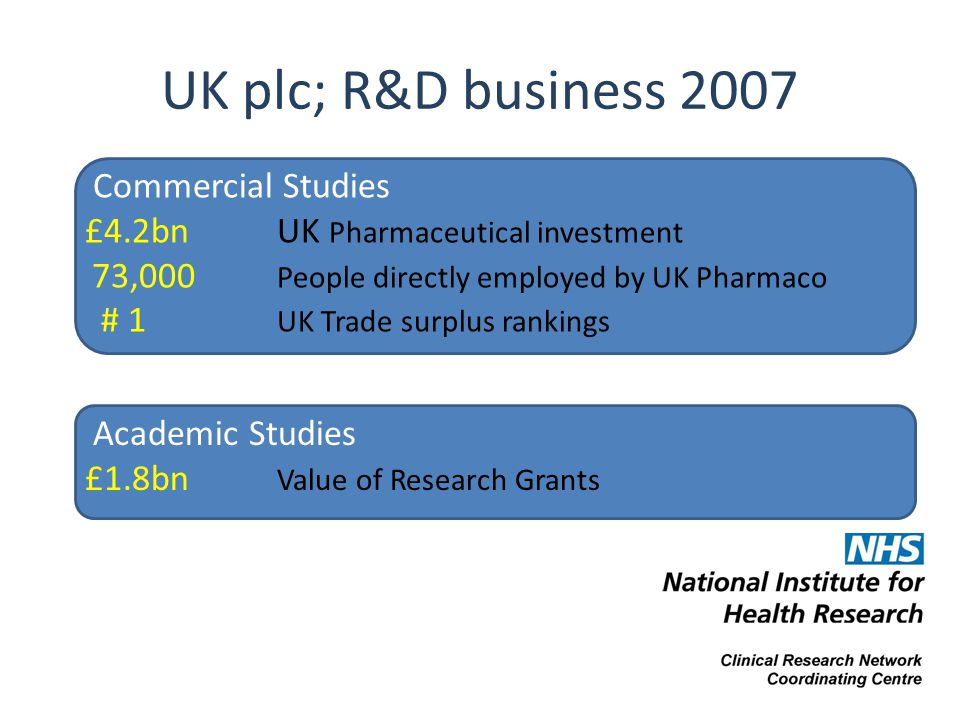 UK plc; R&D business 2007 Commercial Studies £4.2bn UK Pharmaceutical investment 73,000 People directly employed by UK Pharmaco # 1 UK Trade surplus r