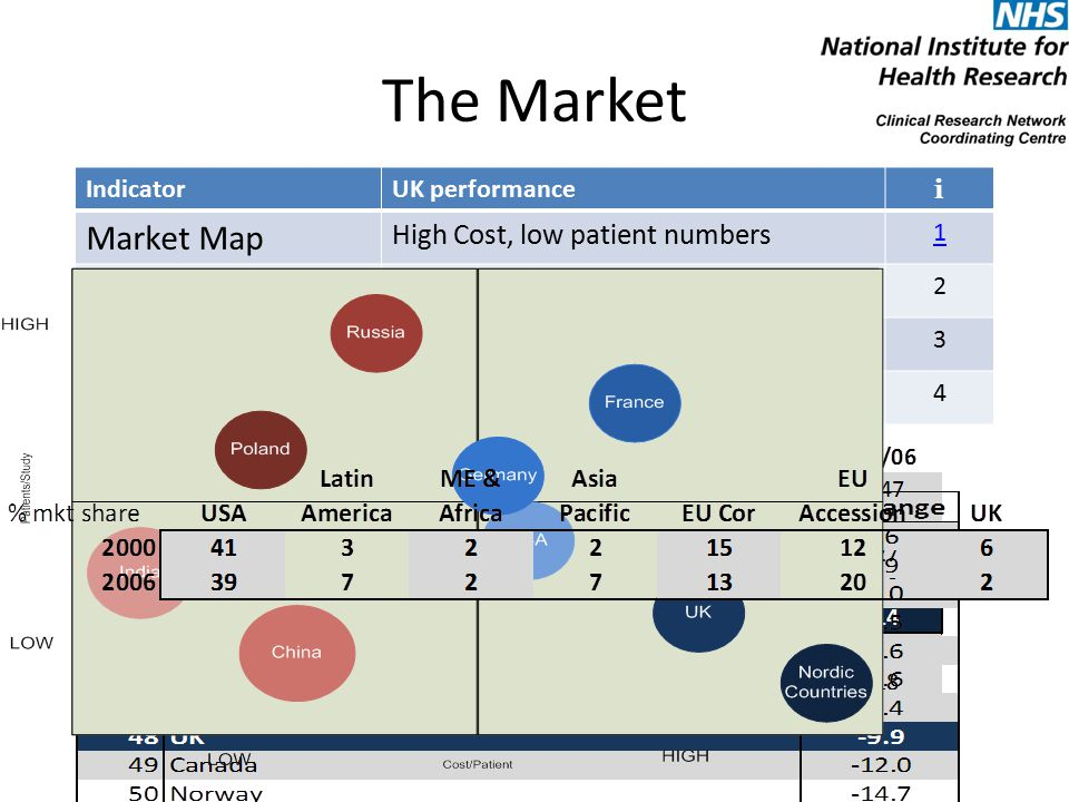 The Market IndicatorUK performance i Market Map High Cost, low patient numbers 1 Market Share Largest relative fall (6% - 2% in 6 years) 2 Recruitment