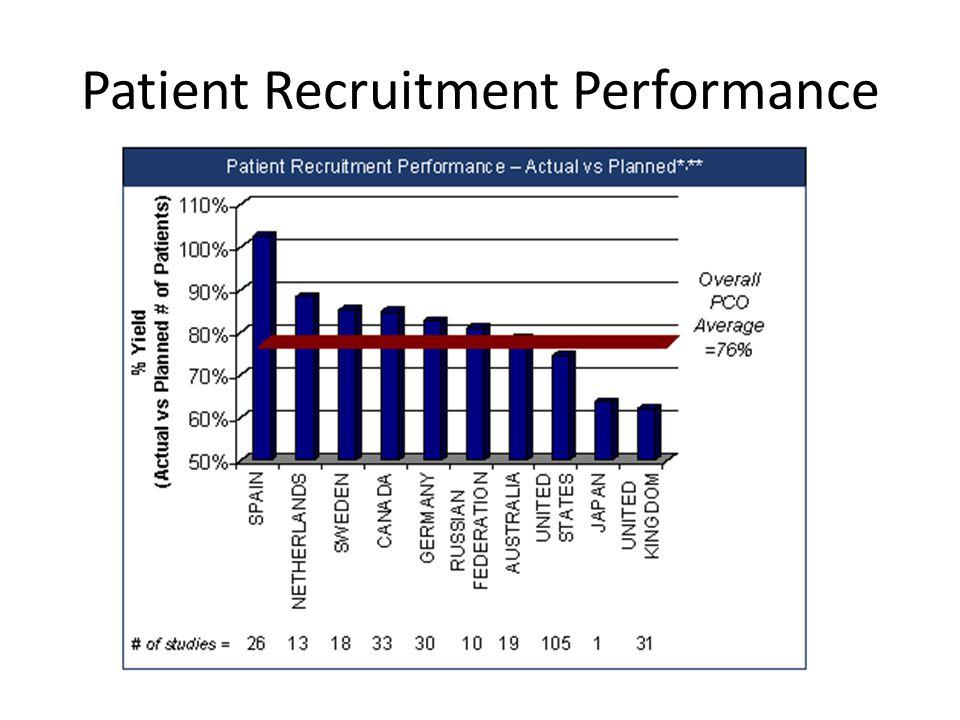 Patient Recruitment Performance