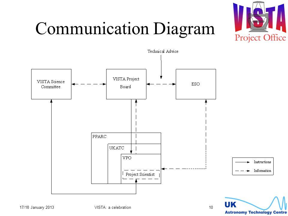 17/18 January 2013VISTA: a celebration 10 Communication Diagram