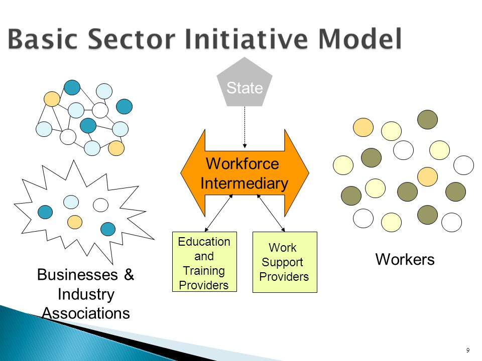 9 Education and Training Providers Workforce Intermediary Businesses & Industry Associations Work Support Providers Workers State