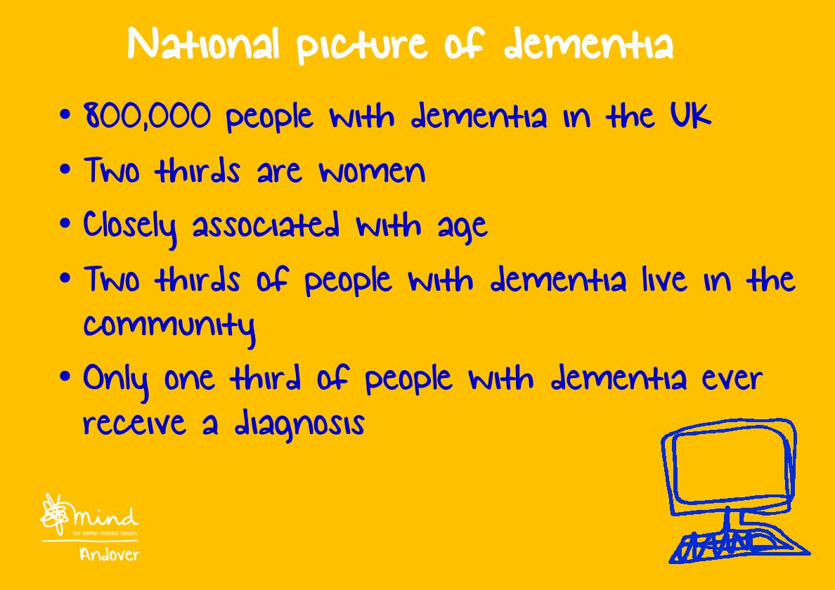 National picture of dementia 800,000 people with dementia in the UK Two thirds are women Closely associated with age Two thirds of people with dementia live in the community Only one third of people with dementia ever receive a diagnosis