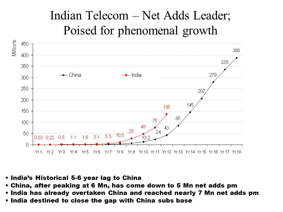 Indian Telecom – Net Adds Leader; Poised for phenomenal growth India's Historical 5-6 year lag to China China, after peaking at 6 Mn, has come down to 5 Mn net adds pm India has already overtaken China and reached nearly 7 Mn net adds pm India destined to close the gap with China subs base