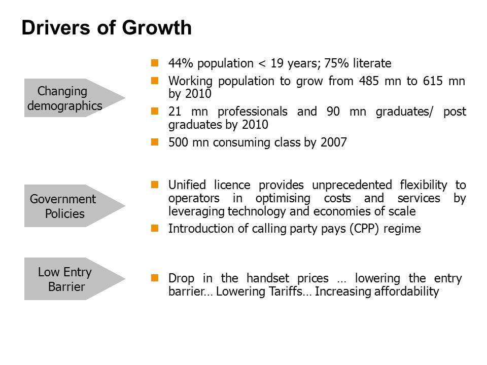 Drivers of Growth Drop in the handset prices … lowering the entry barrier… Lowering Tariffs… Increasing affordability Low Entry Barrier Government Policies Unified licence provides unprecedented flexibility to operators in optimising costs and services by leveraging technology and economies of scale Introduction of calling party pays (CPP) regime Changing demographics 44% population < 19 years; 75% literate Working population to grow from 485 mn to 615 mn by 2010 21 mn professionals and 90 mn graduates/ post graduates by 2010 500 mn consuming class by 2007