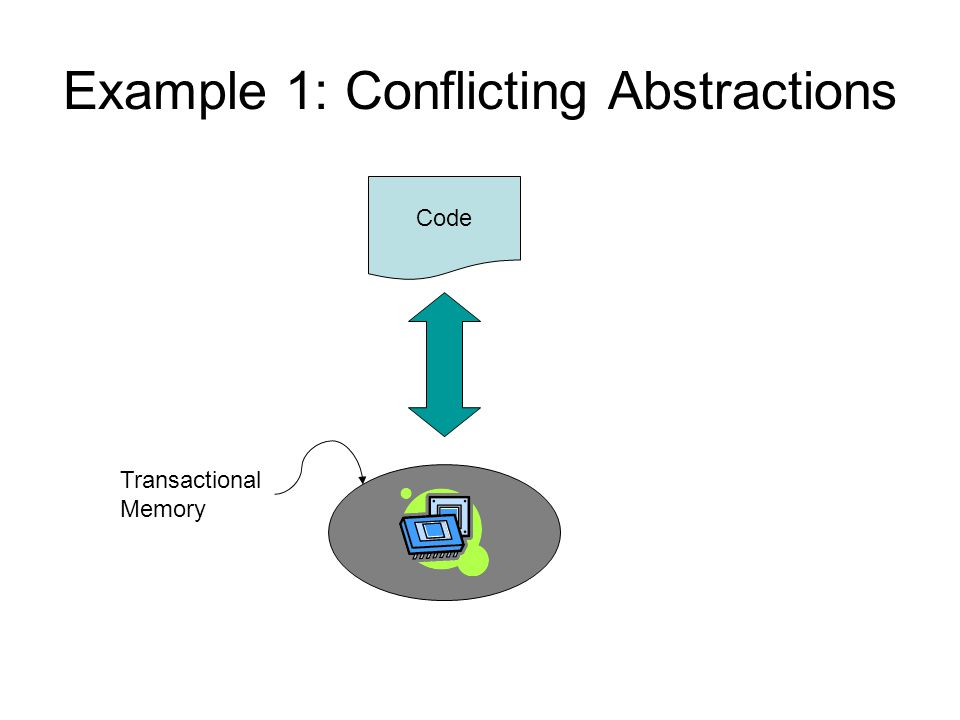 Example 1: Conflicting Abstractions Code Transactional Memory