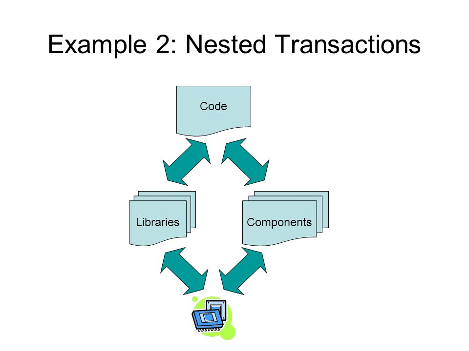 Example 2: Nested Transactions Code LibrariesComponents
