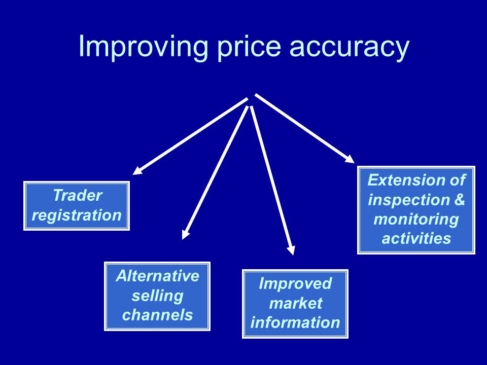 Improving price accuracy Trader registration Alternative selling channels Improved market information Extension of inspection & monitoring activities