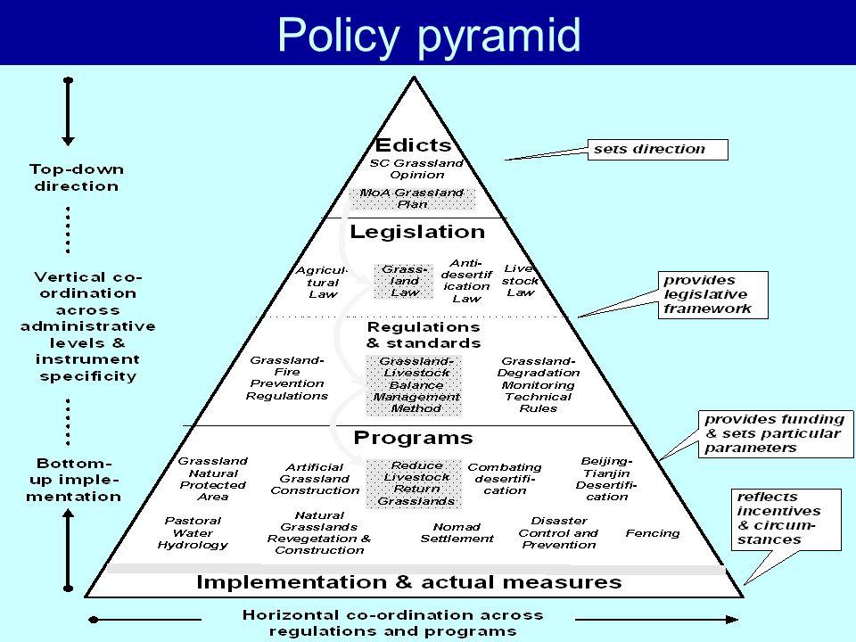 Policy pyramid