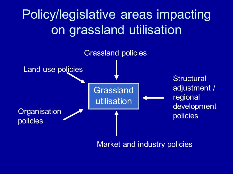 Policy/legislative areas impacting on grassland utilisation Grassland utilisation Grassland policies Structural adjustment / regional development policies Land use policies Organisation policies Market and industry policies