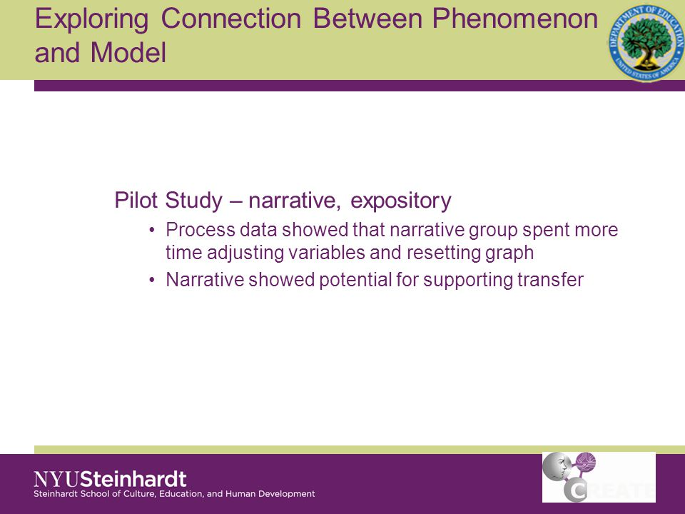 Exploring Connection Between Phenomenon and Model Pilot Study – narrative, expository Process data showed that narrative group spent more time adjusting variables and resetting graph Narrative showed potential for supporting transfer