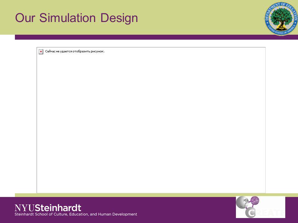 Simulation design Explanatory Framework (model) Symbolic representation (graphs and text) Phenomenon (narrative)