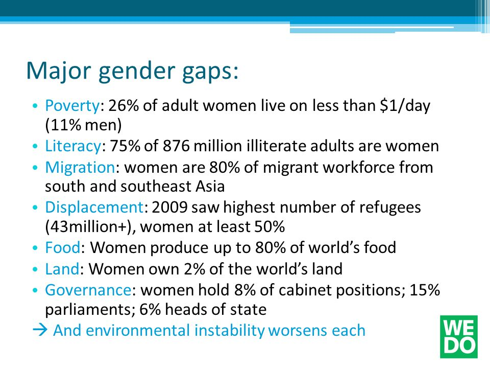 Major gender gaps: Poverty: 26% of adult women live on less than $1/day (11% men) Literacy: 75% of 876 million illiterate adults are women Migration: women are 80% of migrant workforce from south and southeast Asia Displacement: 2009 saw highest number of refugees (43million+), women at least 50% Food: Women produce up to 80% of world's food Land: Women own 2% of the world's land Governance: women hold 8% of cabinet positions; 15% parliaments; 6% heads of state  And environmental instability worsens each