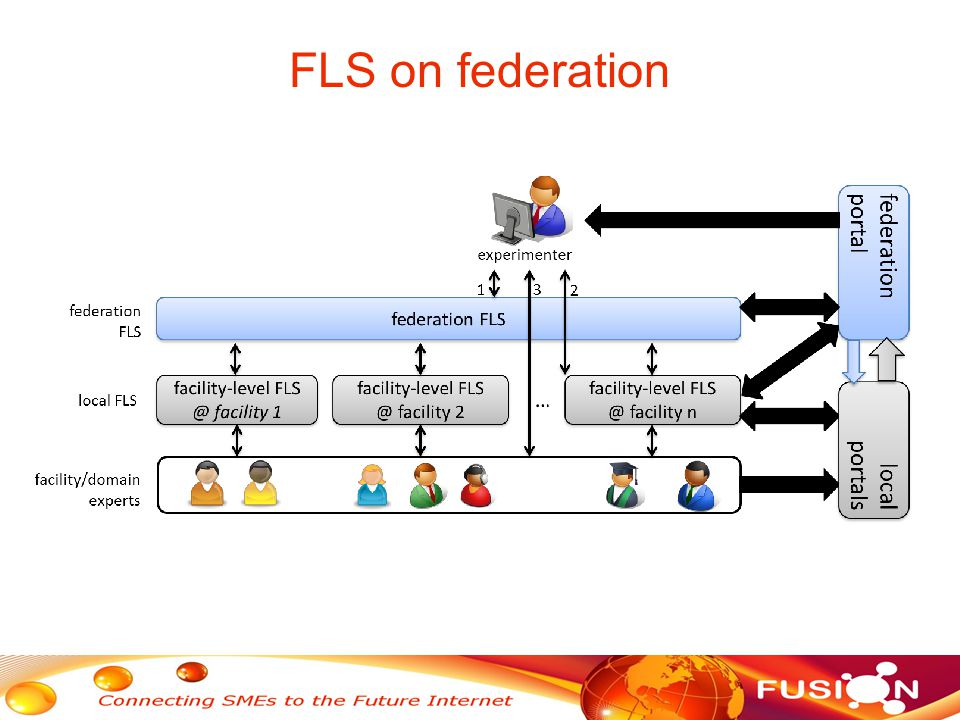 FLS on federation