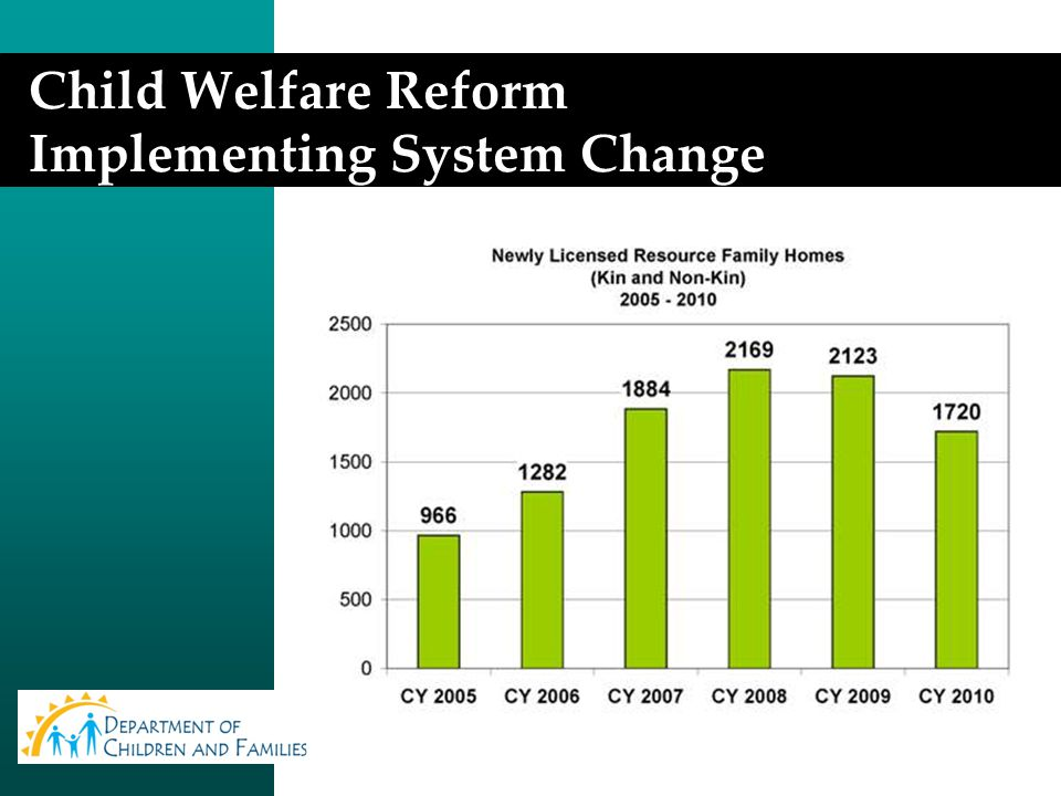 Child Welfare Reform Implementing System Change