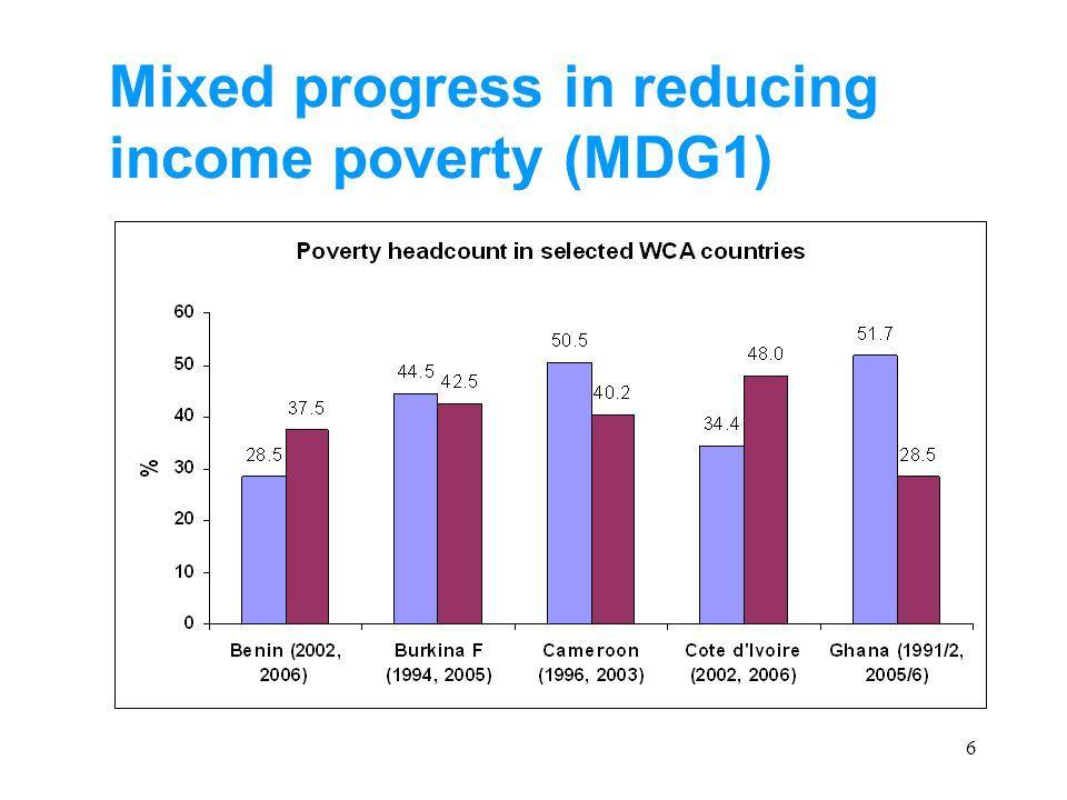 6 Mixed progress in reducing income poverty (MDG1)