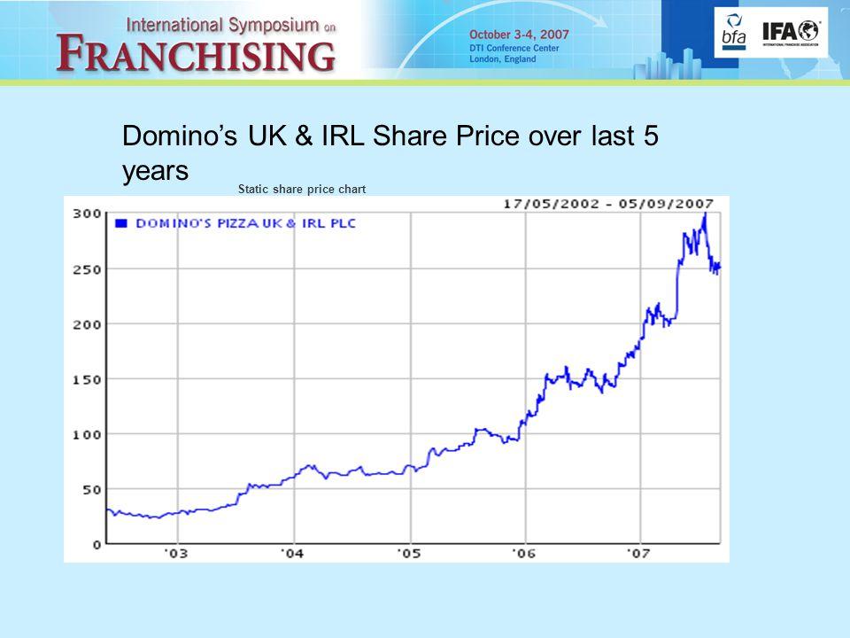 Static share price chart Domino's UK & IRL Share Price over last 5 years